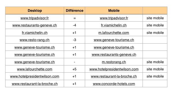 comparaison seo mobile et seo desktop
