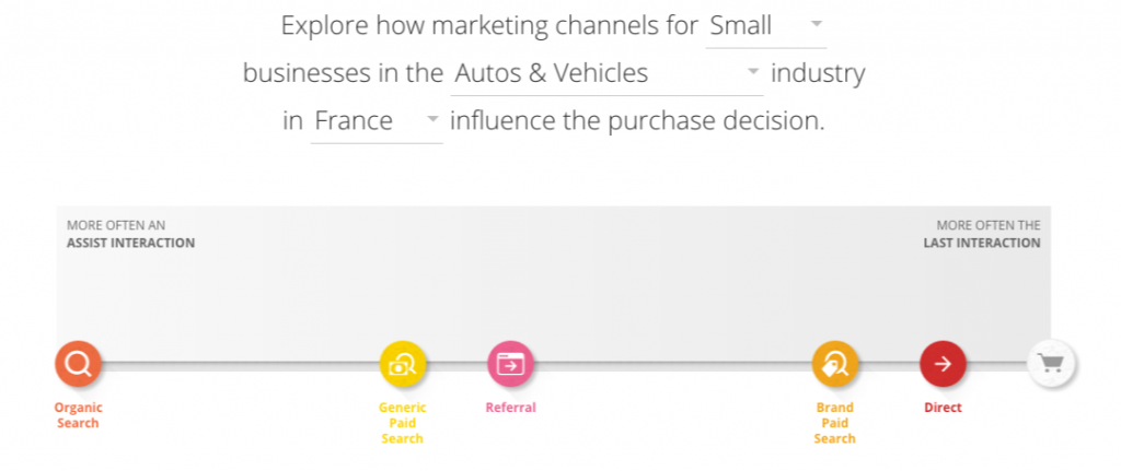Exemple utilisation The Customer Journey to Online Purchase