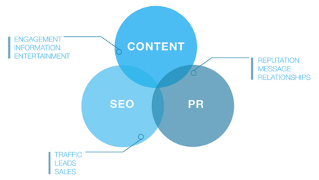 rp and seo webmarketing